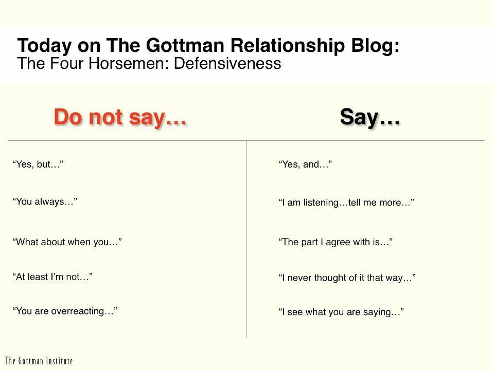 The Four Horsemen Criticism Contempt Defensiveness and – Healthy Relationship Worksheets