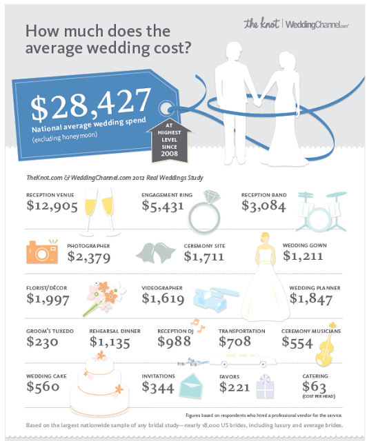 The Grits Blog Wedding Budget Oh Boy It S Planning Time Now