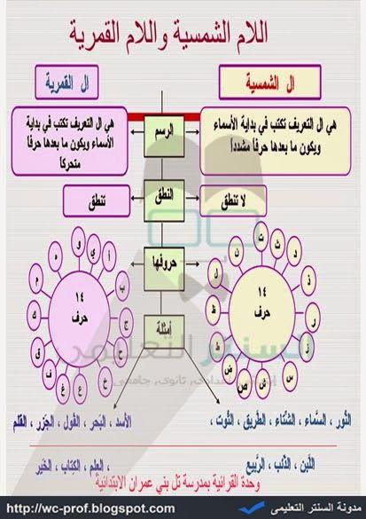 شرح اللام الشمسية واللام القمرية لطلاب المرحلة الابتدائية لمادة اللغة العربية 2015 Arabic Alphabet For Kids Learning Arabic Learn Arabic Language