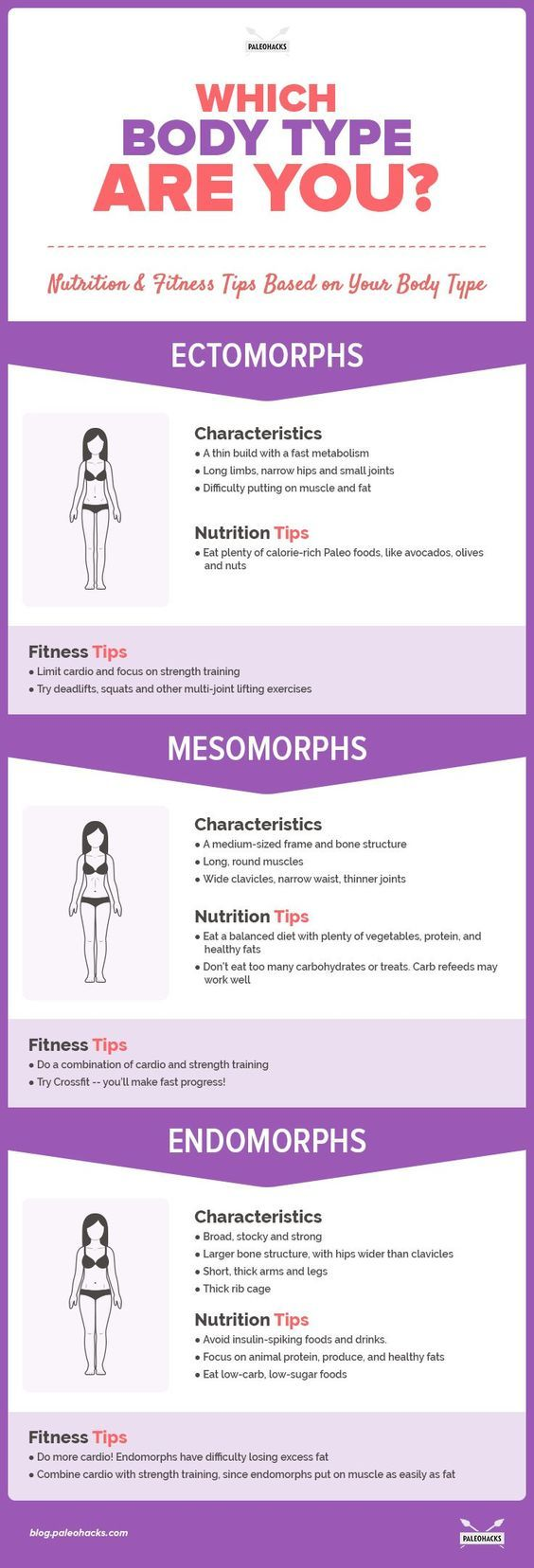 Ectomorph, Mesomorph & Endomorph: Which Body Type Are You ...
