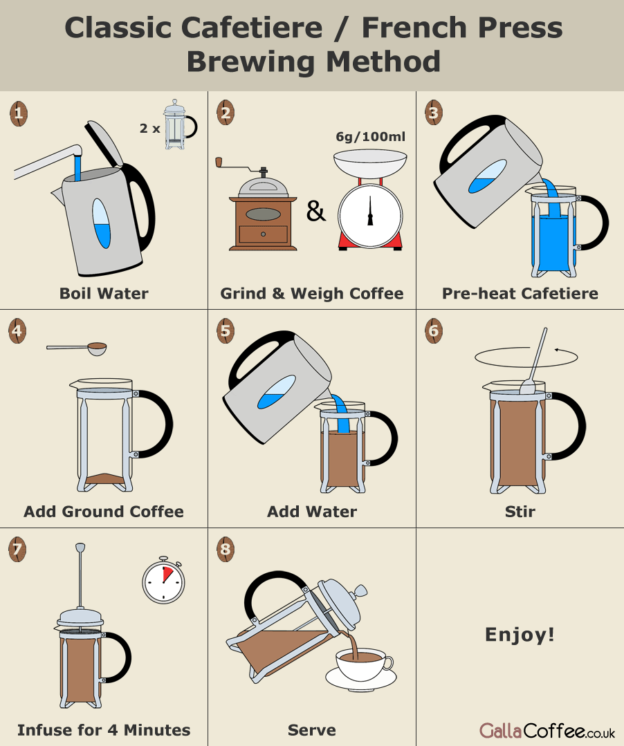 How To Brew In A Cafetiere Coffee Brewing Methods Coffee Drinks Coffee Press