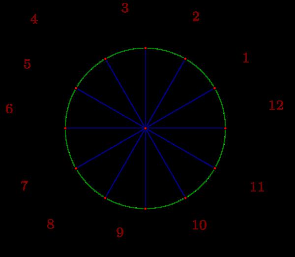 Figure 2.6: 30-degree reference angle radian measure