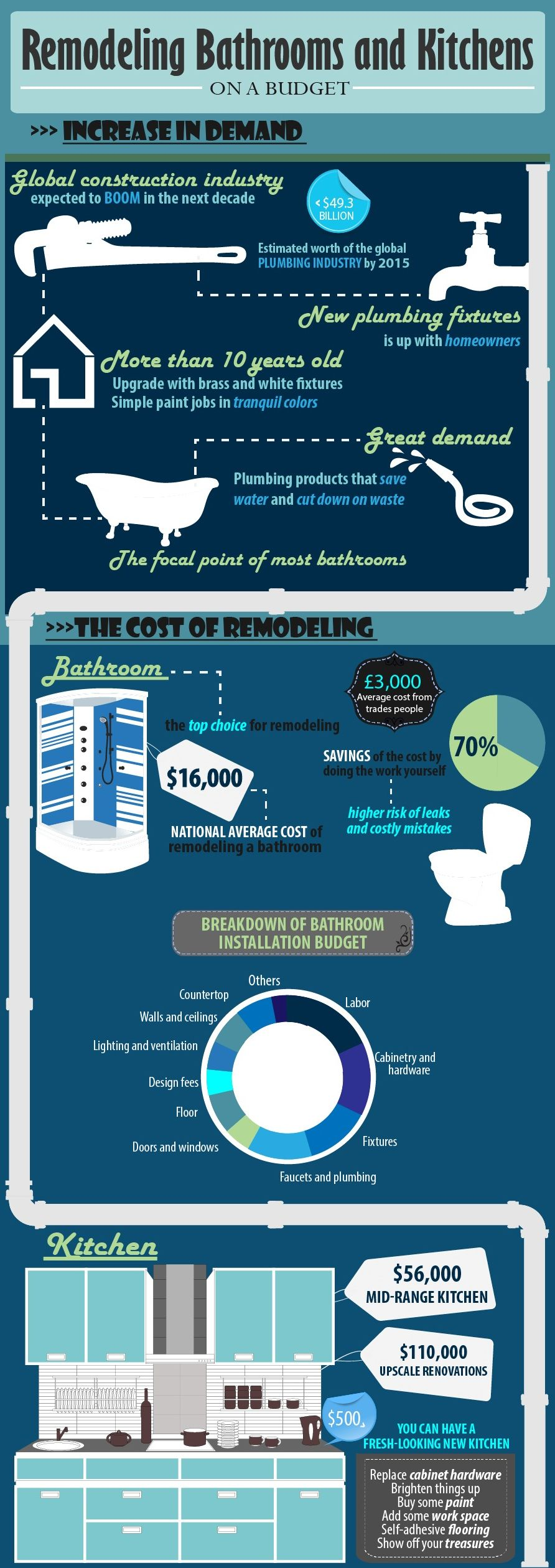 Castle Plumbing And Heating Provides This Interesting Infographic Custom Bathroom Remodel Return On Investment Inspiration