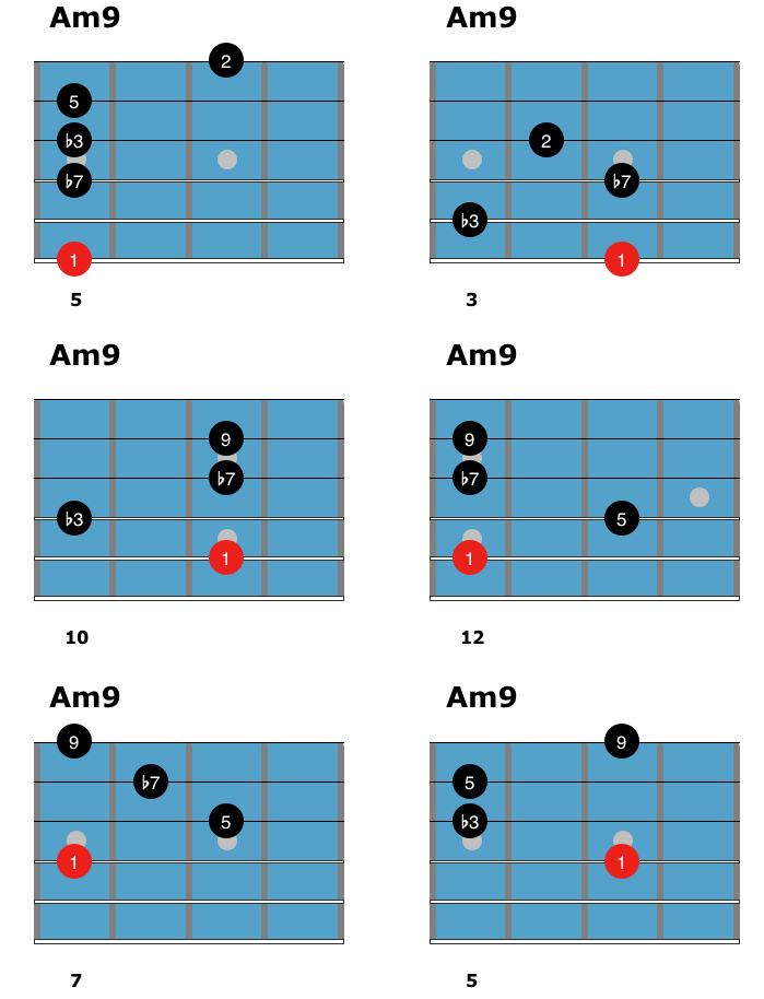 Learn Minor Chords As You Explore Minor M6 M7 M9 M11 And Mmaj7