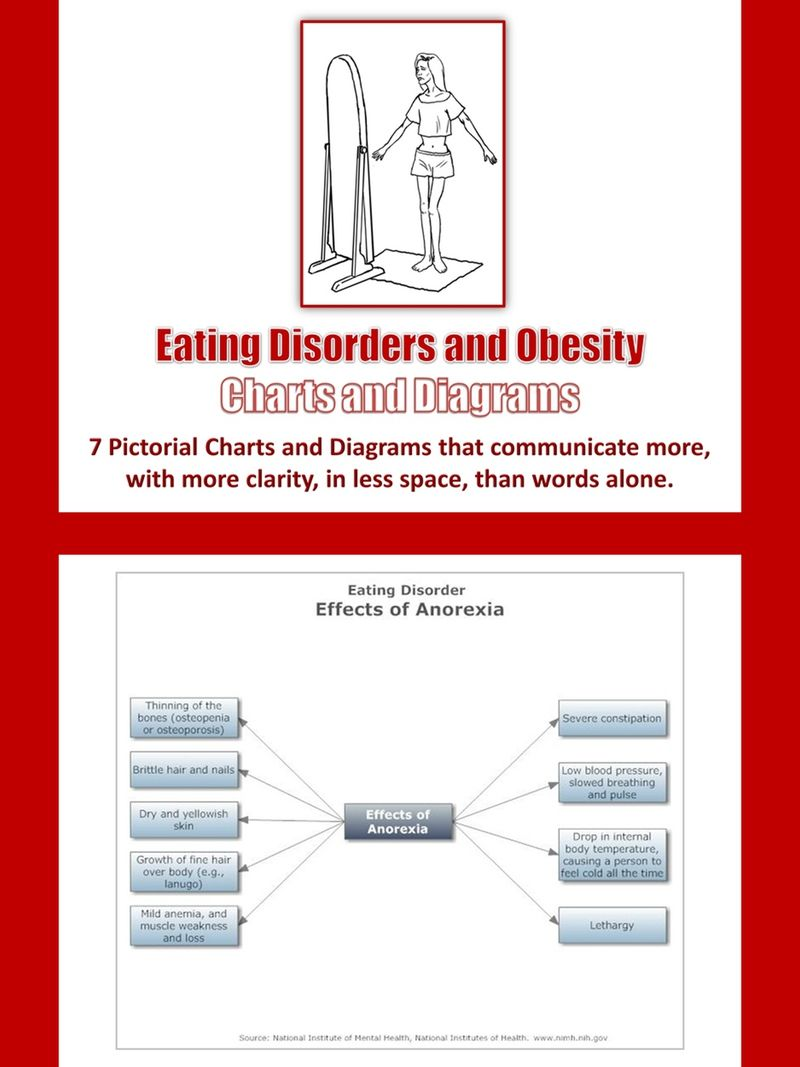 Eating Disorders And Obesity Charts And Diagrams With Private Label