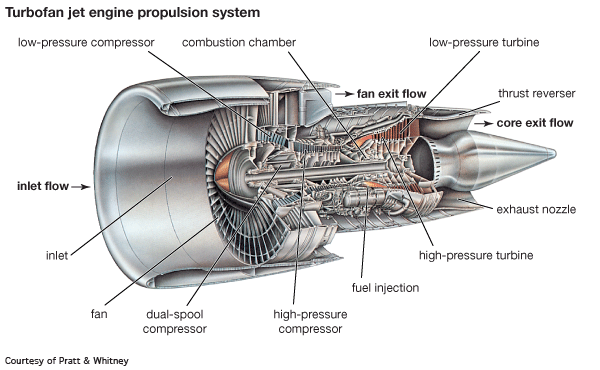 Brilliant Image Result For 747 Engine Diagram Engine Jet Engine Turbine Wiring Digital Resources Bemuashebarightsorg