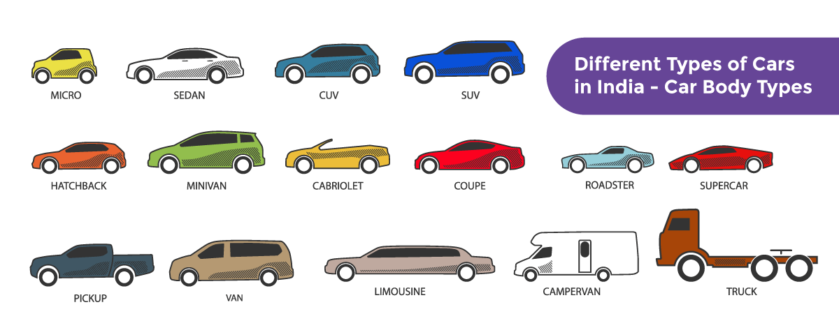 Different Types Of Cars In India Car Body Types In 2020 Hybrid Car Car Ins Body Types
