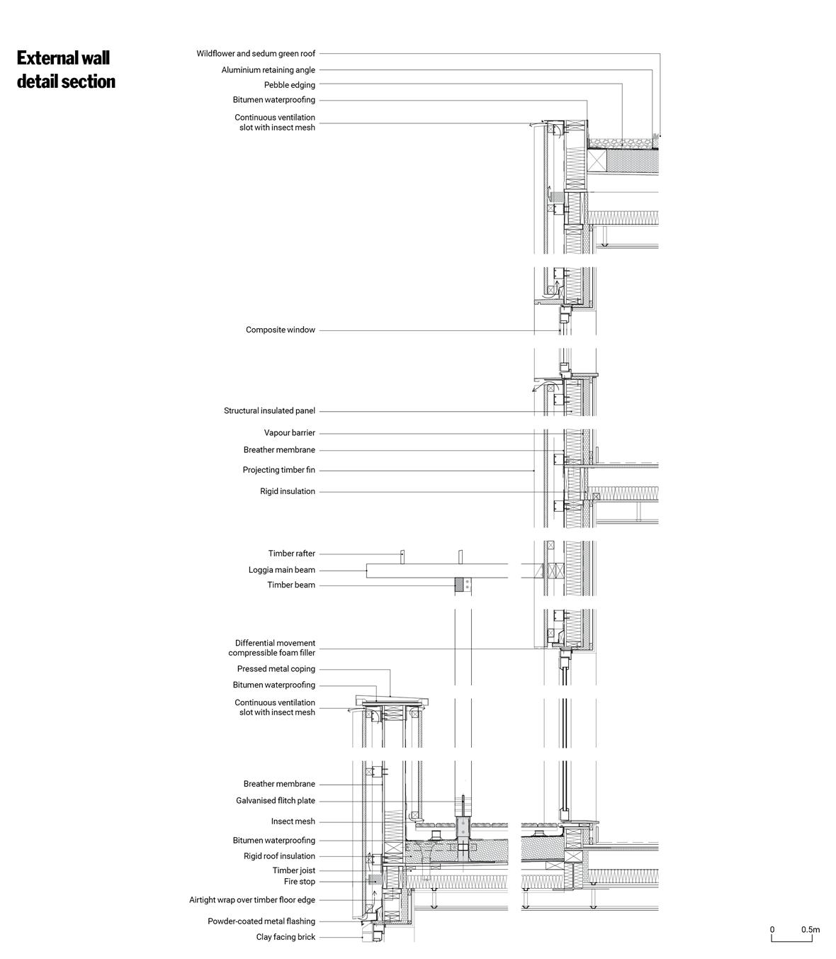 Pte Dwgs3 Architecture Details