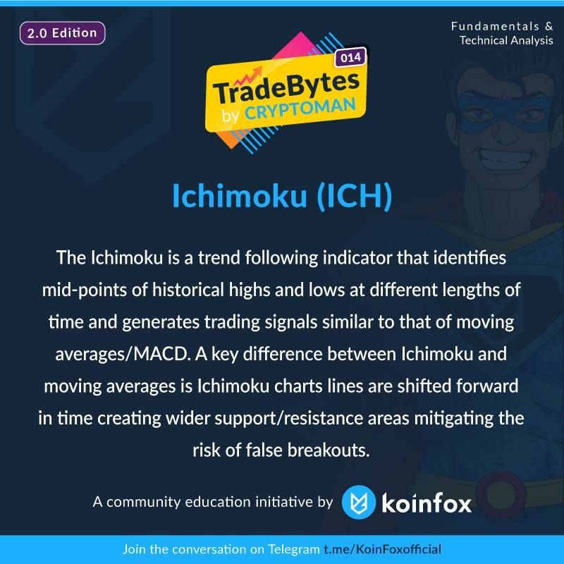 The Ichimoku Is A Trend Following Indicator That Identifies Mid