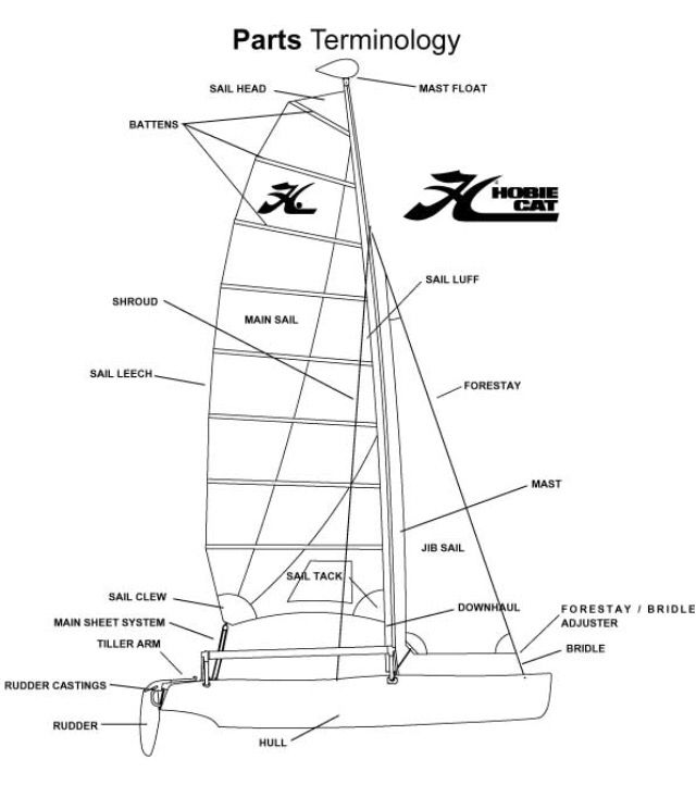 hobie diagram w parts terminology to keep everyone speaking the same language