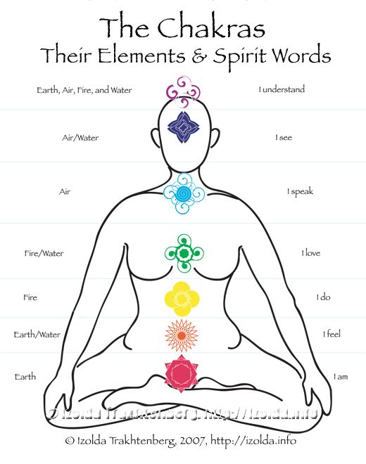 Balancing the chakras. A meditation guide for cultivating