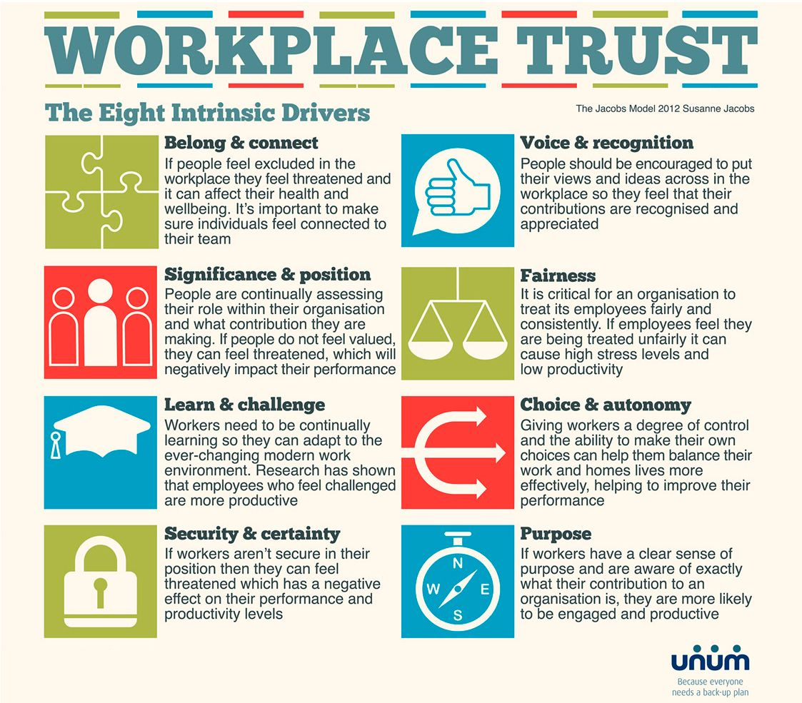 8 Ways To Build Trust In The Workplace Workplace Voice Recognition Encouragement