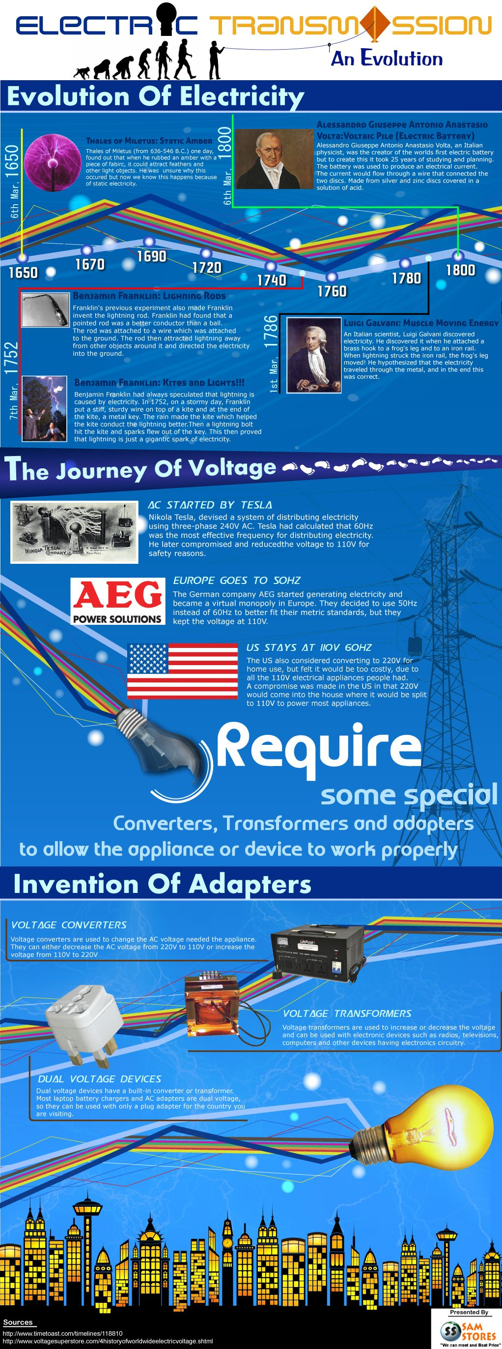 SamStores presents an Infographic highlighting the evolution of #electricity and invention of #adapters.