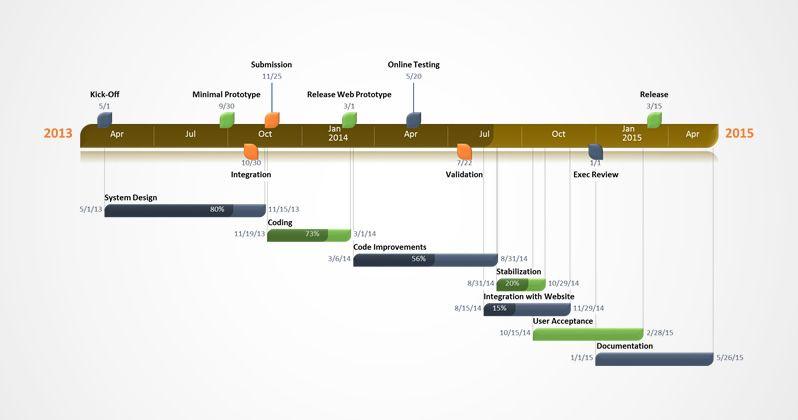 Office Timeline Gantt Gallery Data Entry Pinterest Gantt chart