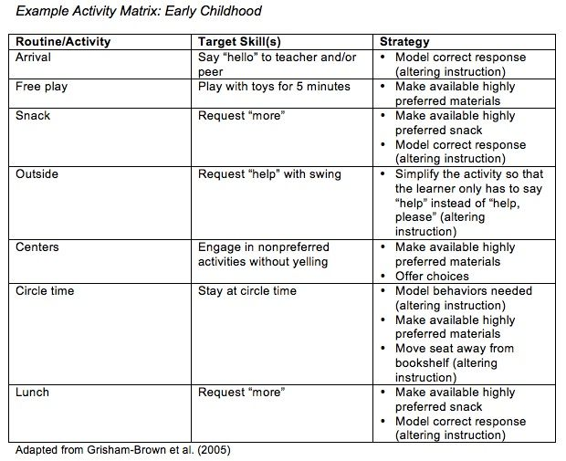 Autism Internet Modules  Implementing Preactivity Interventions