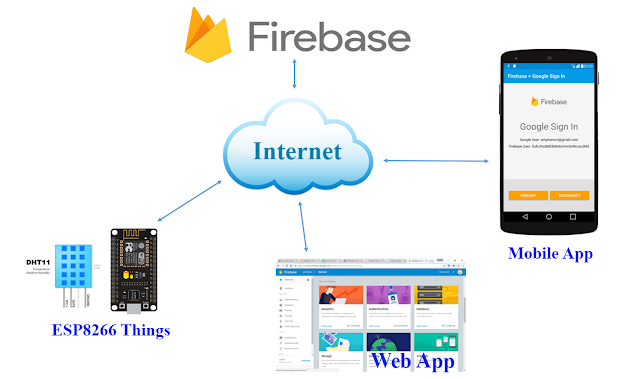 Android Arduino Control Android And Esp8266 Iot With Firebase