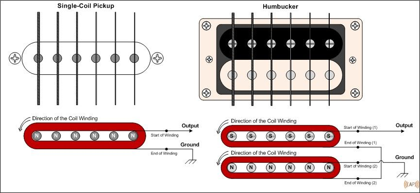 Basic Electric Guitar Circuits 1 Pickups Amplified Parts Guitar Pickups Lap Steel Guitar Guitar Kits