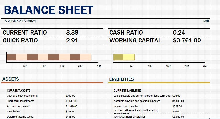 You just have to insert the required values and you will get the - balance sheet template word