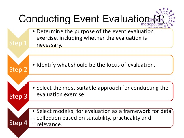 Post Event Evaluation Report Template 3 Templates Example Templates Example In 2021 Report Template Evaluation Pamphlet Template