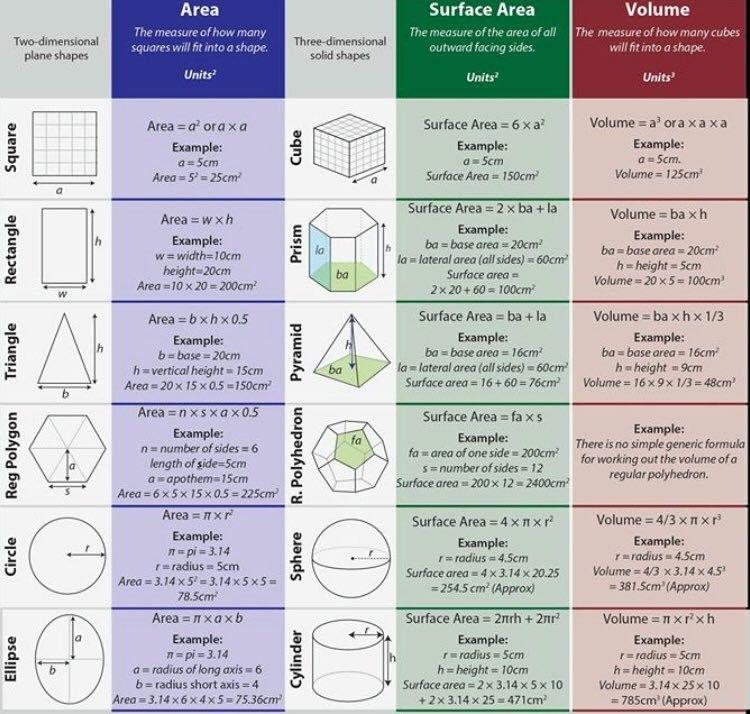 قوانين رياضية لحساب المساحة ومساحة السطح والحجم لبعض الأشكال الهندسية Math Formula Chart Math Formulas Volume Math