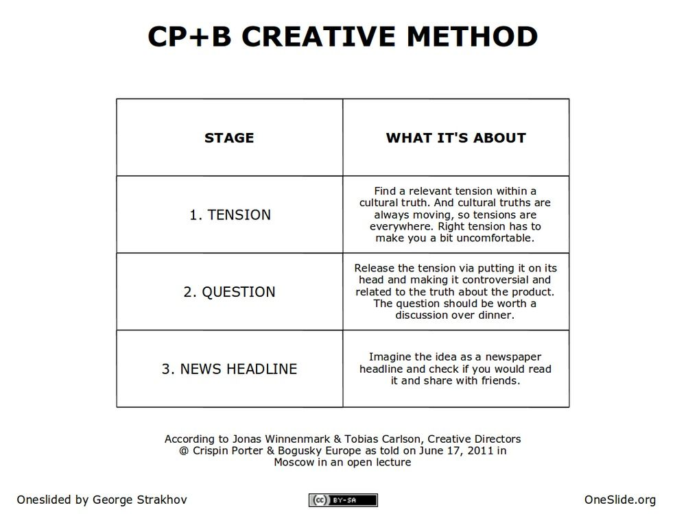 Account Planning Methods Cp Creative Strategy Principle