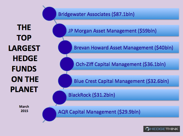 The Top Largest Hedge Funds on the Planet | HedgeThink