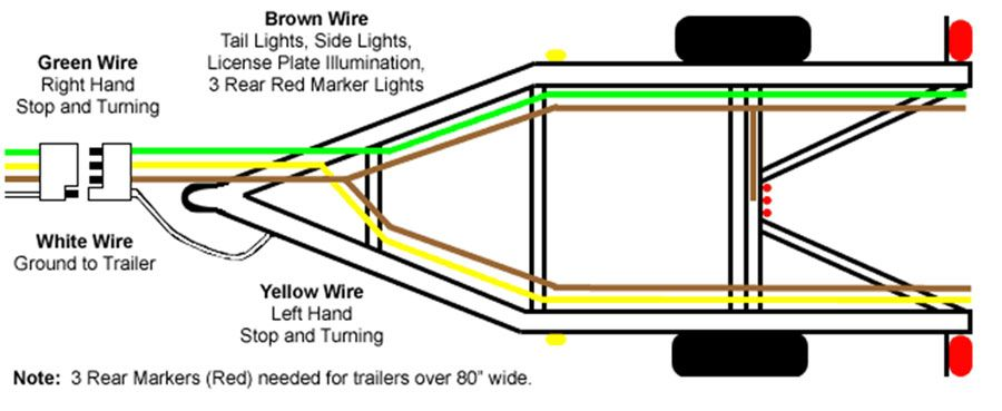 4 Wire Trailer Pigtail Diagram Basic Guide Wiring Diagram Trailer Light Wiring Trailer Wiring Diagram Boat Trailer Lights