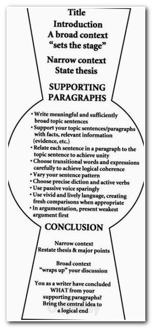 Essay Essayuniversity Journalism Dissertation Essay Examples Free Academic Writing In The Context Of Research Essay Writing School Essay Homeschool Writing