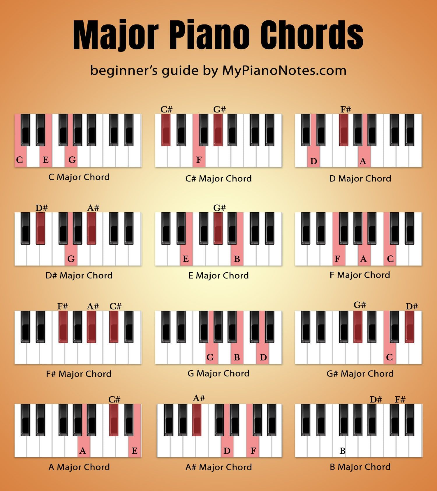 Rare Basic Piano Chords Chart For Beginners Basic Piano Chords In