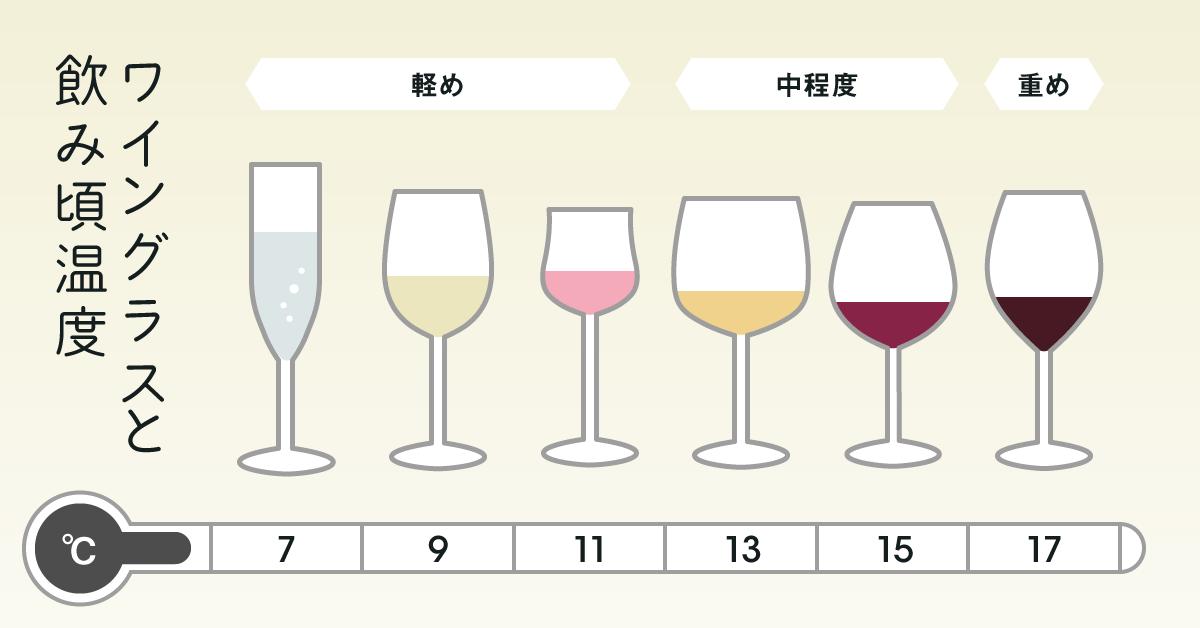 ブドウの種類や産地 年代によって様々な味わいが生まれる ワイン 家飲みで気軽に楽しむ人も増えてき お酒 ワイン お酒 種類