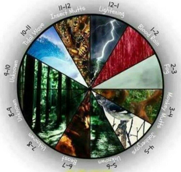 Image result for hunger games clock