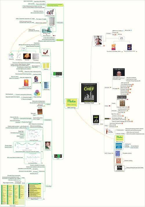 Meta learning on one page mind map of the 4 hour chef by tim meta learning on one page mind map of the 4 hour chef by tim ferriss fandeluxe Choice Image
