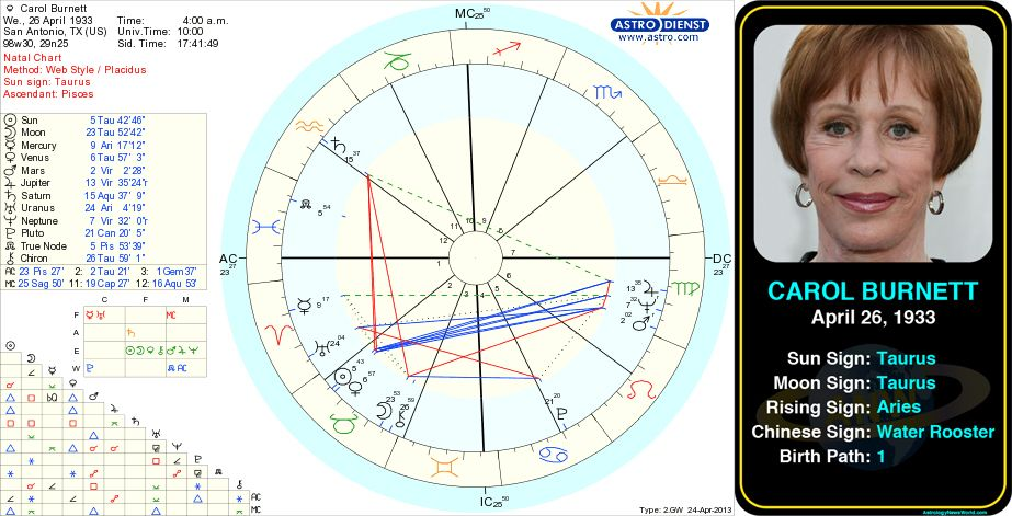 Carol Burnett's birth chart.  http://www.astrologynewsworld.com/index.php/galleries/celeb-gallery/item/carol-burnett #astrology #birthday #birthchart #natalchart #taurus #carolburnett