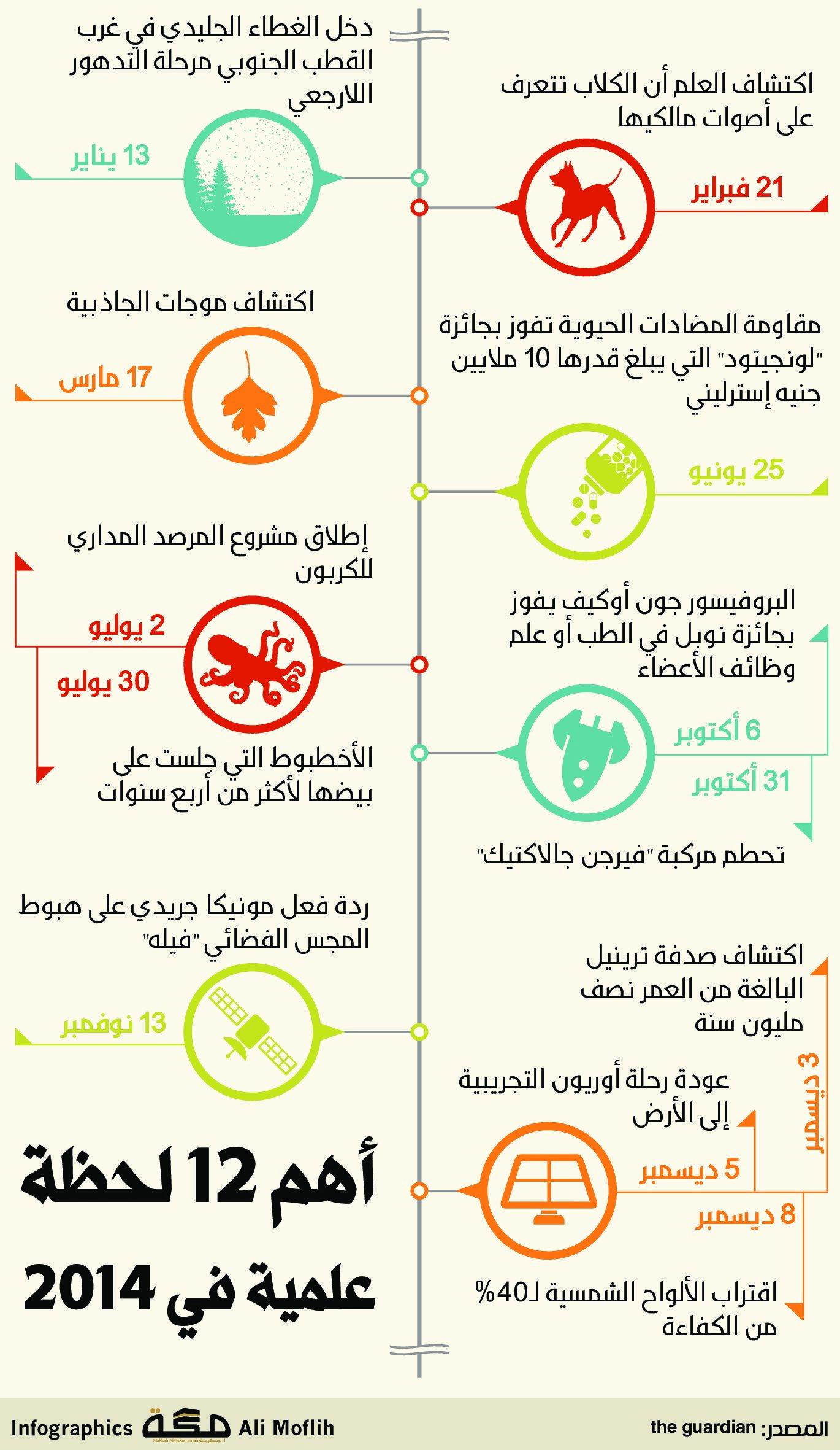 أهم 12 لحظة علمية في 2014 صحيفة مكة انفوجرافيك منوعات Bullet Journal Infographic Makkah