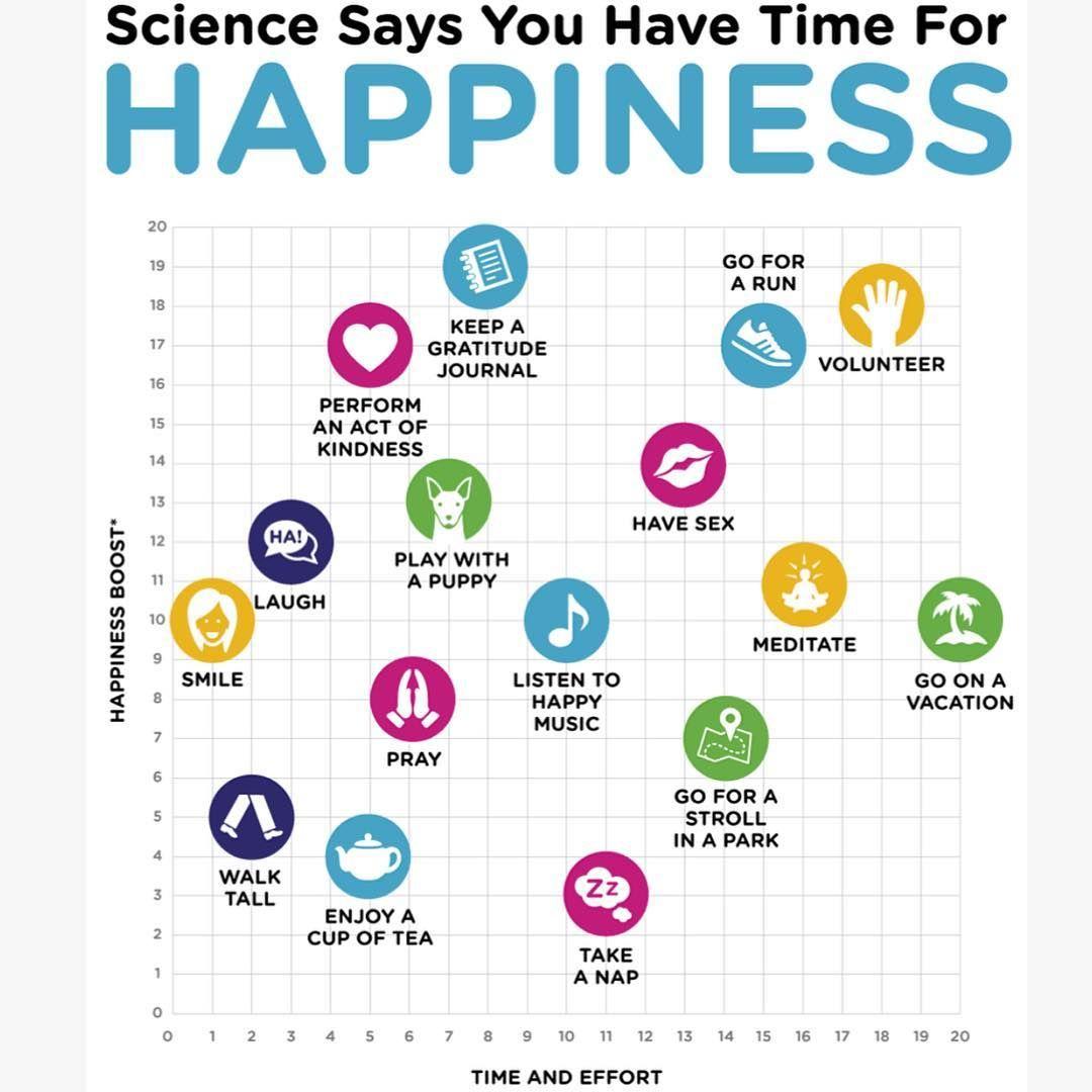 Citaten Over Gezondheid : Happiness chart misc happy positivity en life
