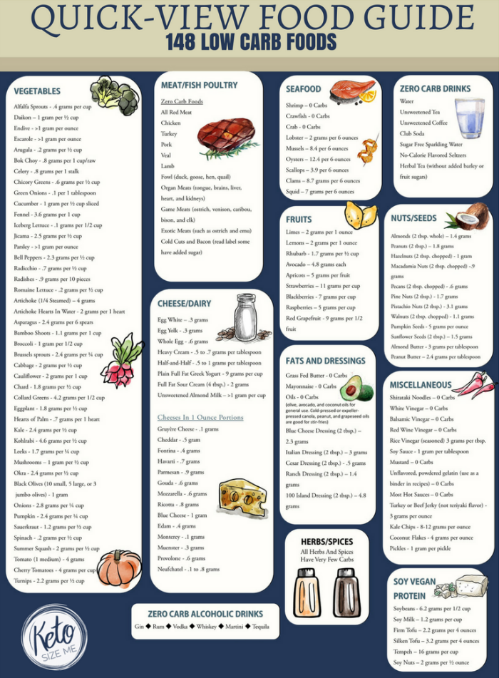 photo regarding No Carb Food List Printable called Reduced Carb Foodstuff Record Printable - Carb Chart KETO Diet regime and