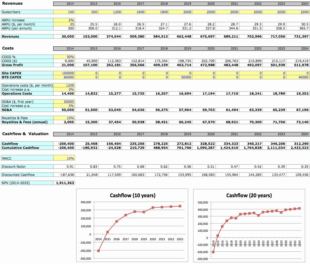 Financial Plan Template Excel in 2020 Business plan