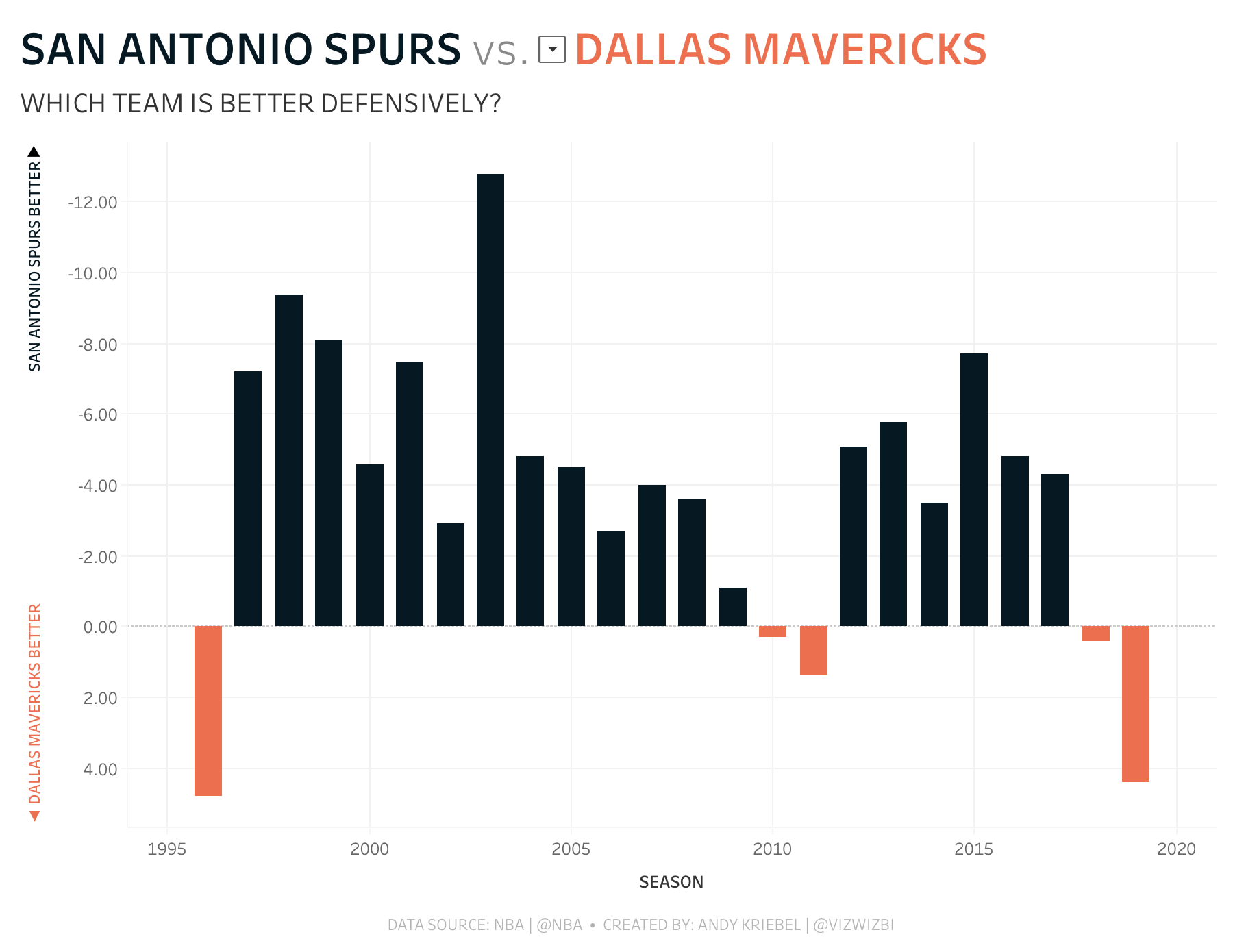 Makeovermonday How Much Better Is The Spurs Defense Than The Rest Of The Nba Nba Spurs Team Colors