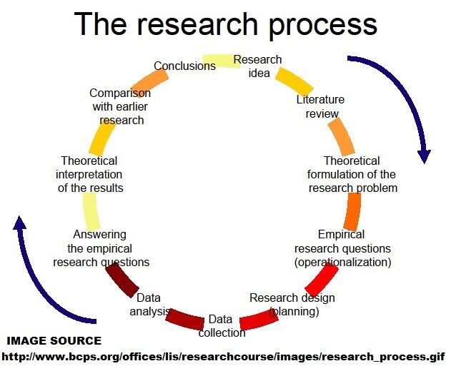 Image result for research process in education dissertation