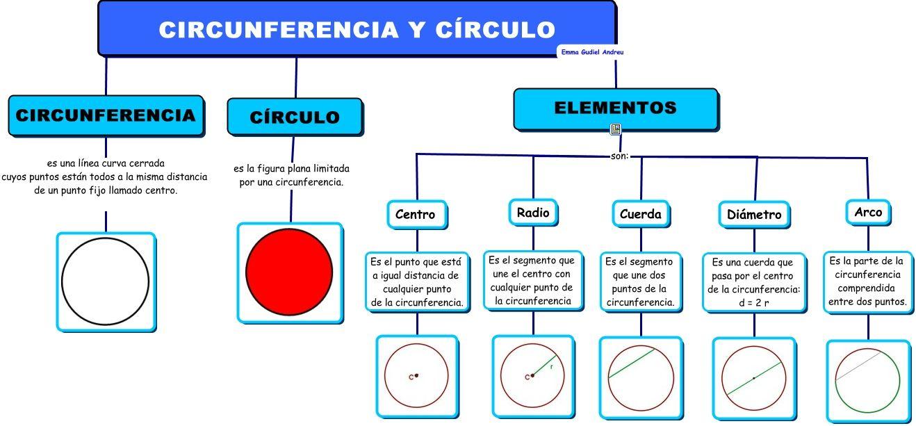 CIRCUNFERENCIA+Y+C%25cdRCULO.cmap.jpeg (1318×613)