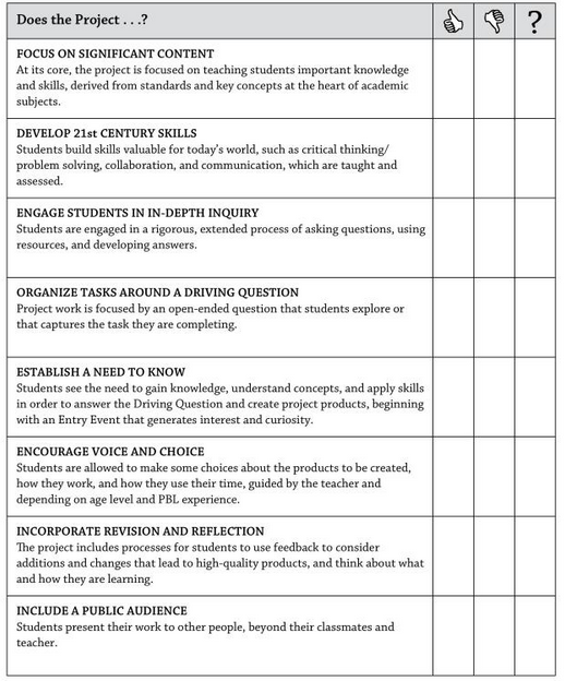 A Great Project Based Learning Checklist For Teachers  Project
