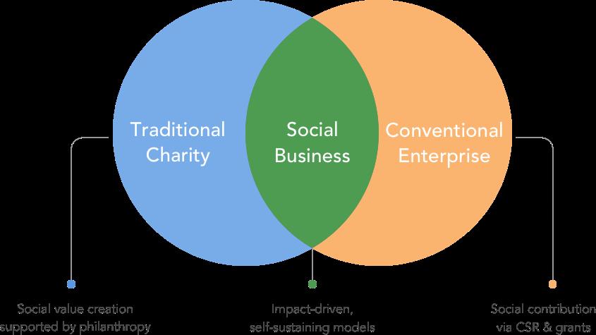 Pin By Dolly Parikh On Social Impact Social Impact Supportive Social