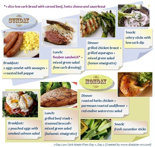 Most effective diet plans for fast weight loss