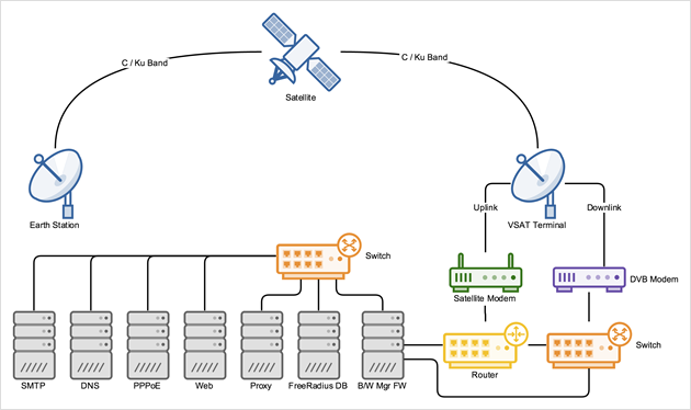 Check Out New Network Diagram Shapes        Gliffy