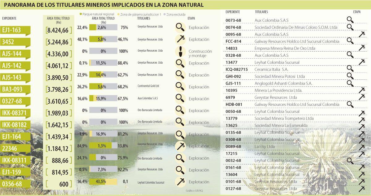Panorama de los Titulares Mineros Implicados en la Zona Natural #Mineríaotros