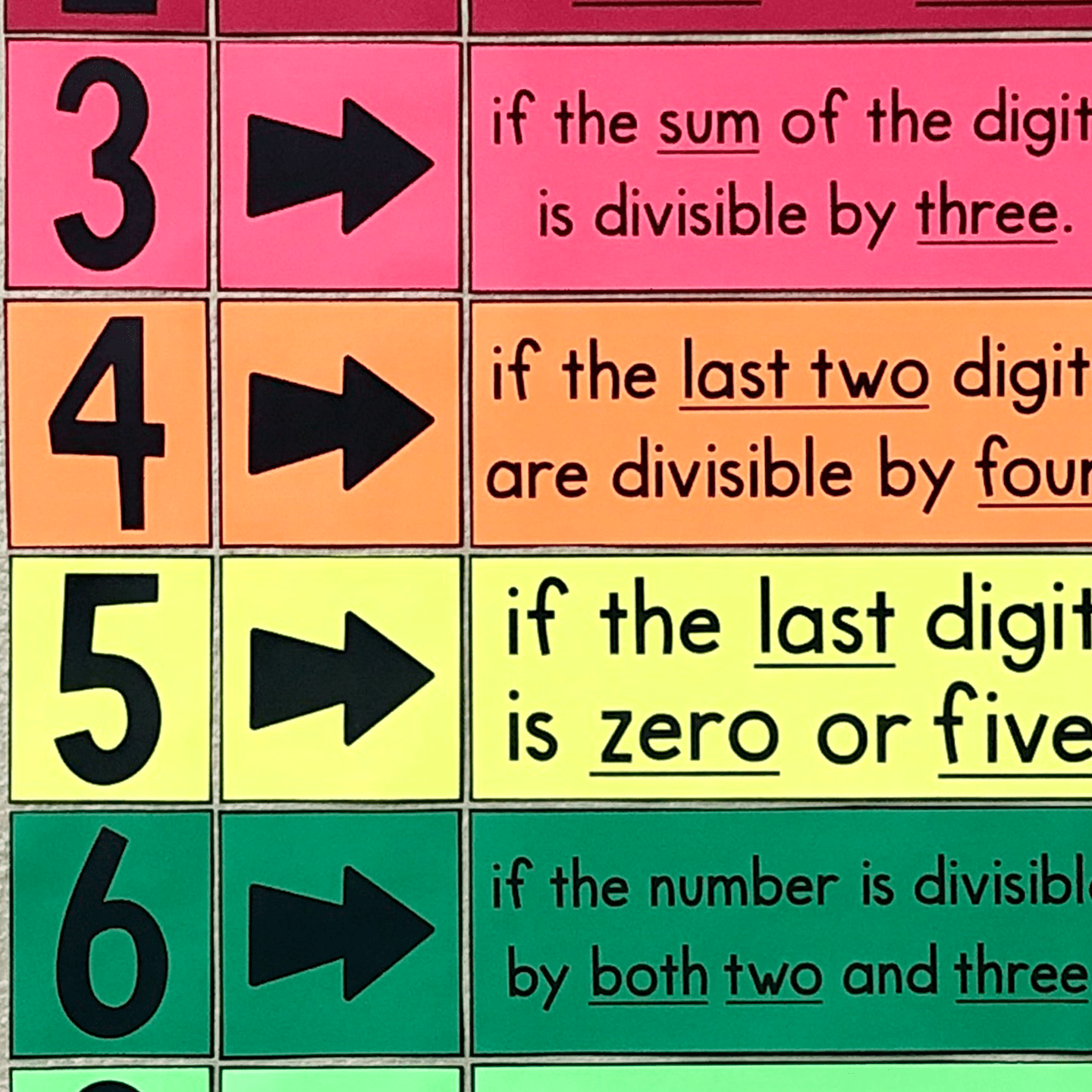 Divisibility Rules Bulletin Board Poster Or Anchor Chart