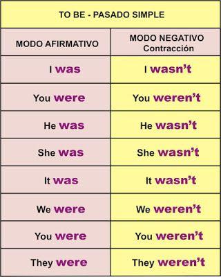 Verbo TO BE – Ser o Estar | Aprender Inglés Fácil | Ingles ...