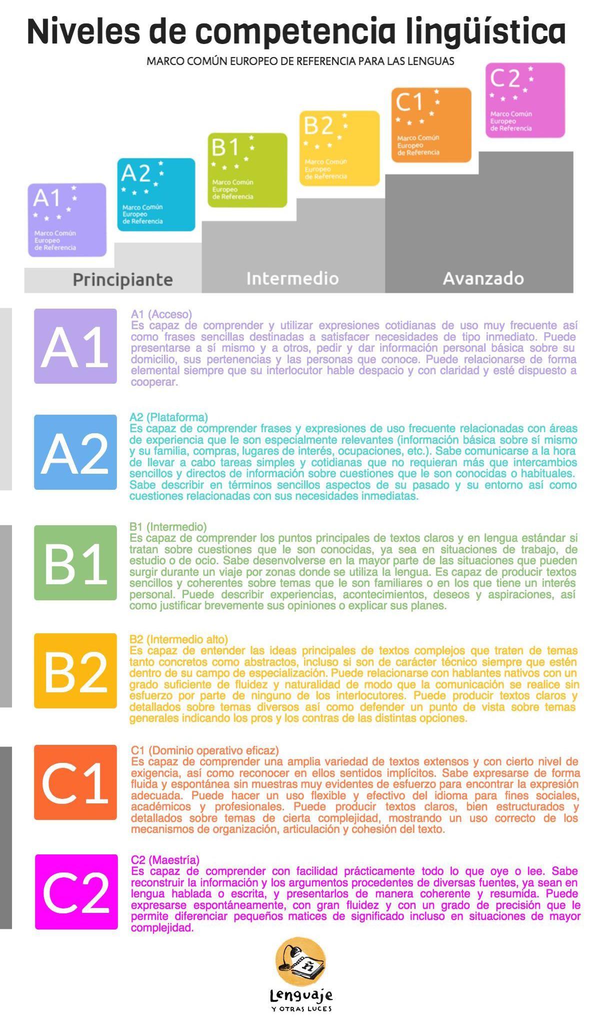 Diplomas DELE: qué son, para qué sirven, niveles y fechas   Spanish ...