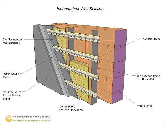 Independent Wall Sound Proofing Soundproofing Walls Soundproof Room