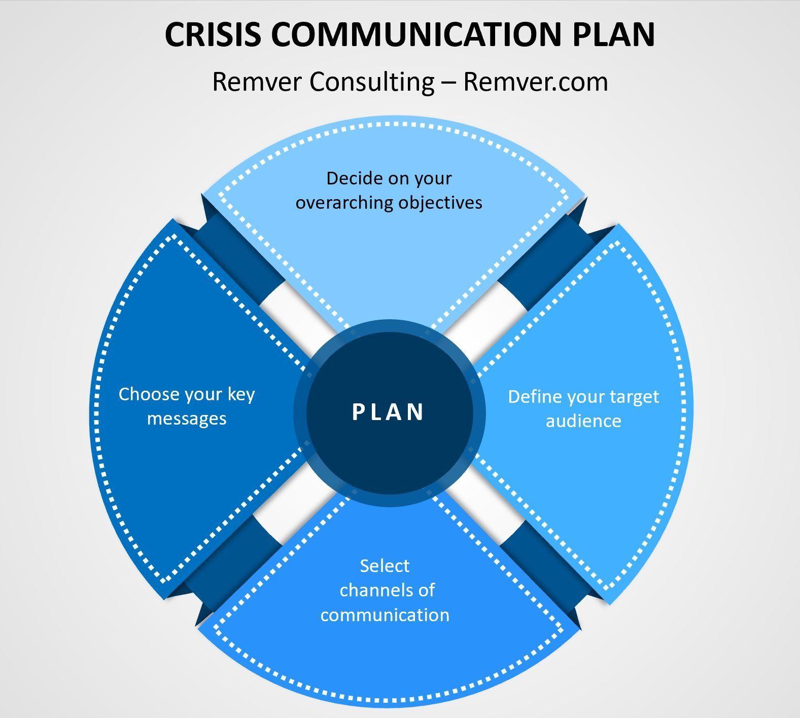 Crisis Communication Plan in 2020 Communications plan